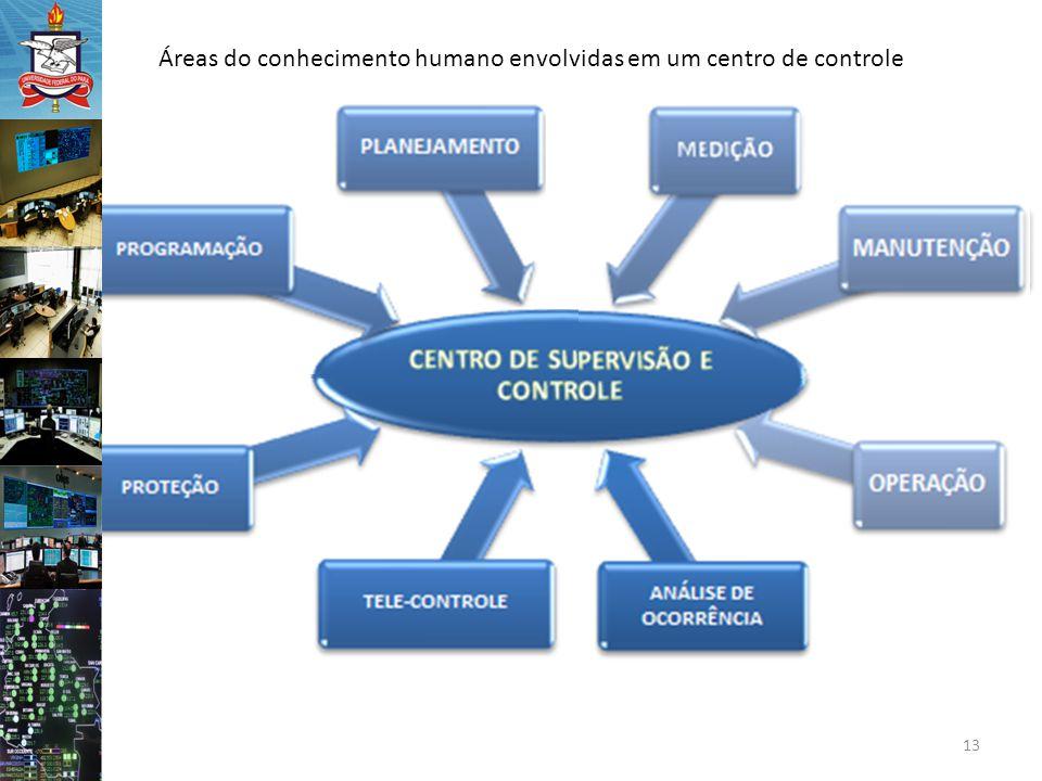 Áreas do conhecimento humano envolvidas em um centro de controle