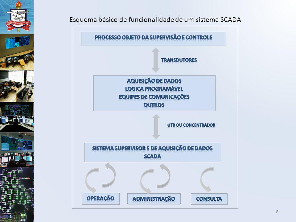 Processo Objeto Da Supervisão e Controle