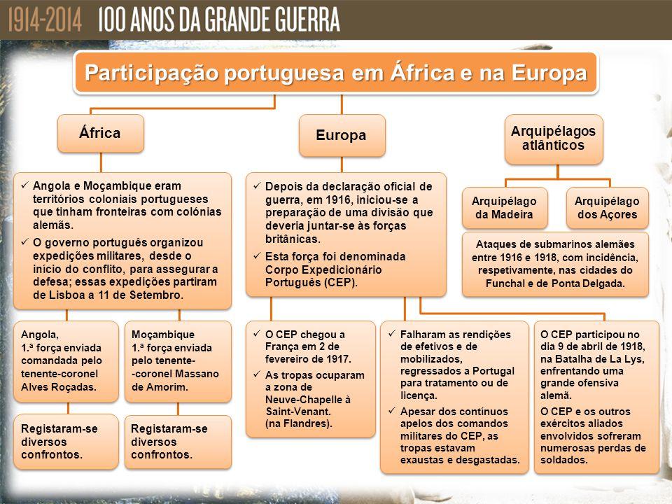 Participação portuguesa em África e na Europa