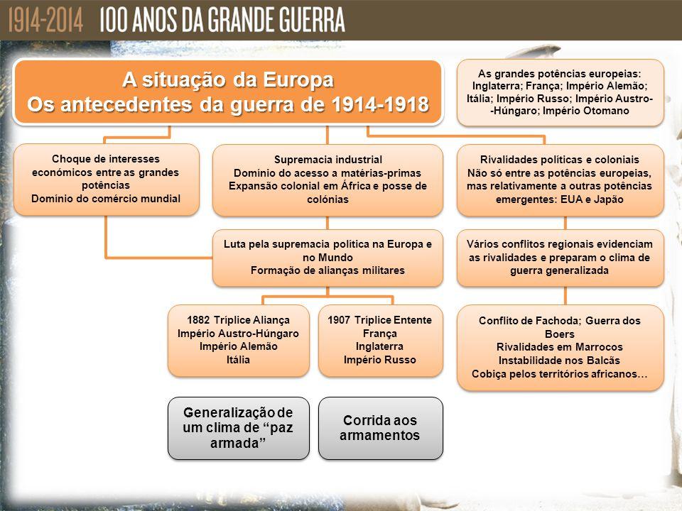 A situação da Europa Os antecedentes da guerra de 1914-1918