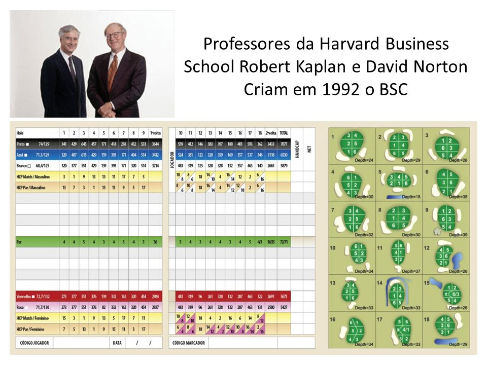 Professores da Harvard Business School Robert Kaplan e David Norton