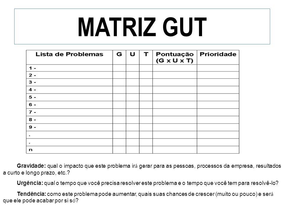 MATRIZ GUT Gravidade: qual o impacto que este problema irá gerar para as pessoas, processos da empresa, resultados a curto e longo prazo, etc.