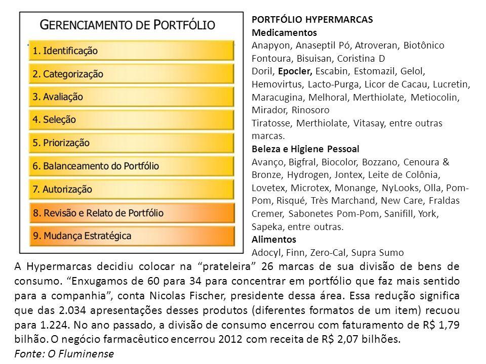 PORTFÓLIO HYPERMARCAS