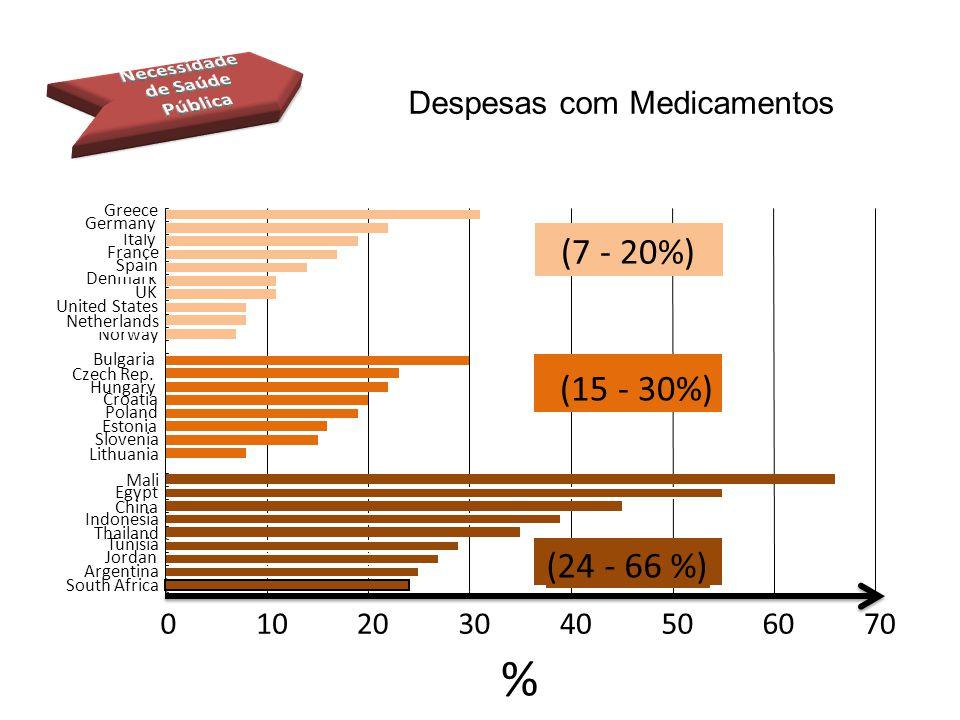 Despesas com Medicamentos