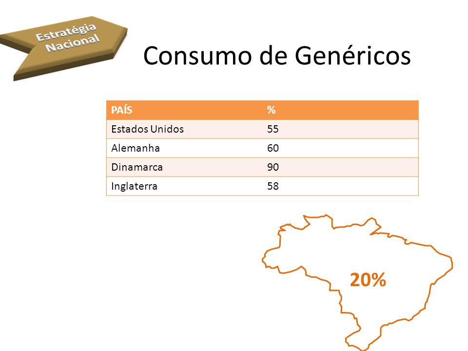 Consumo de Genéricos 20% Estratégia Nacional PAÍS % Estados Unidos 55