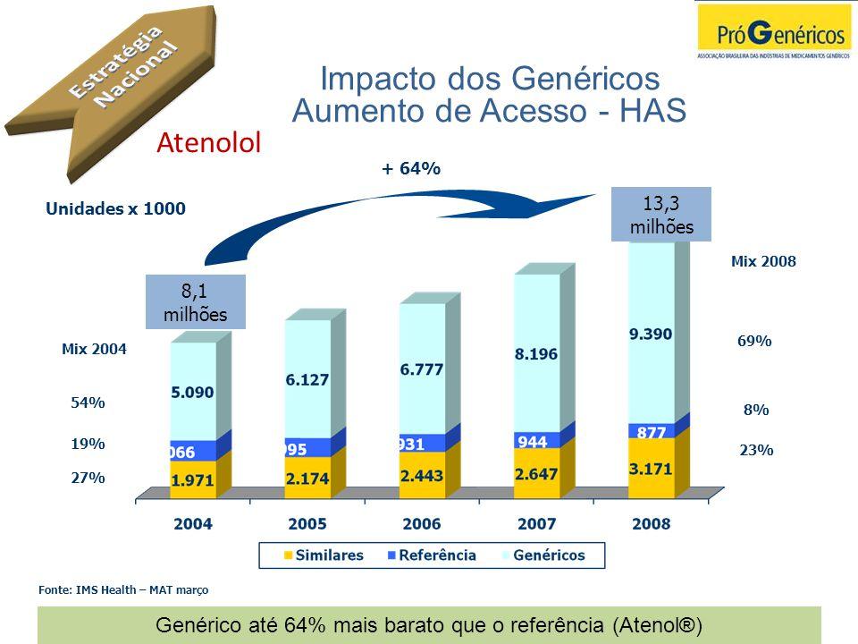 Impacto dos Genéricos Aumento de Acesso - HAS
