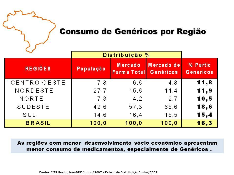 Consumo de Genéricos por Região