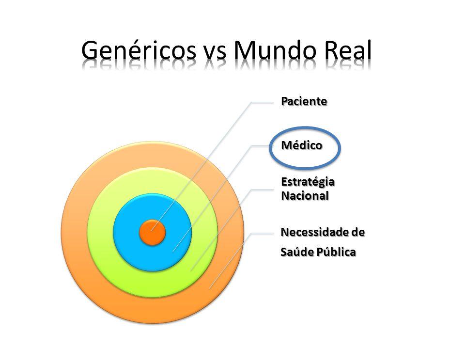 Genéricos vs Mundo Real