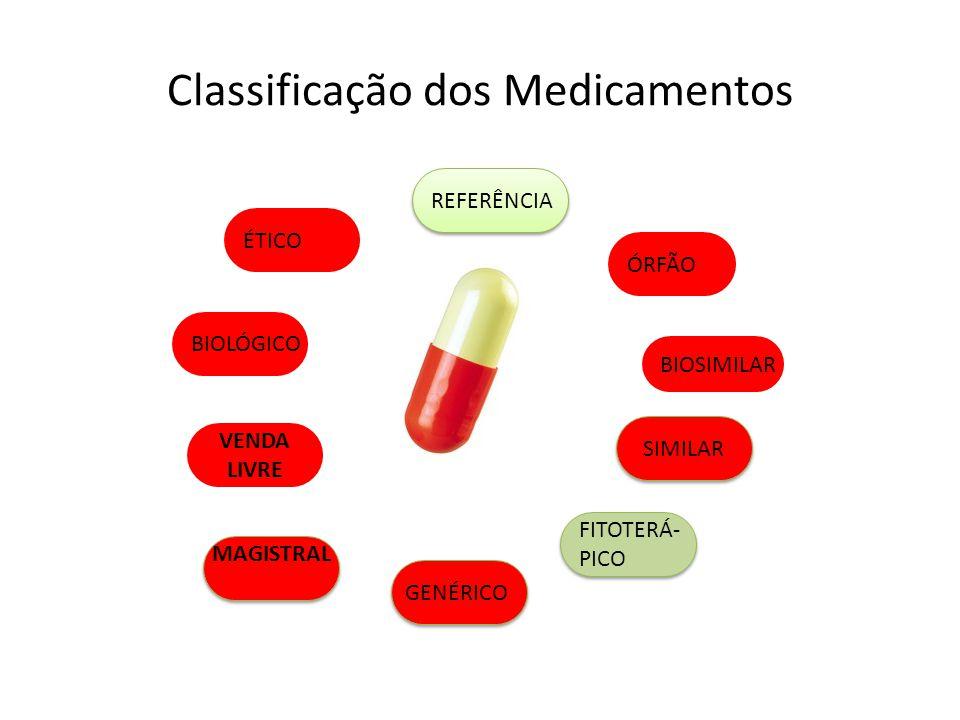 Classificação dos Medicamentos