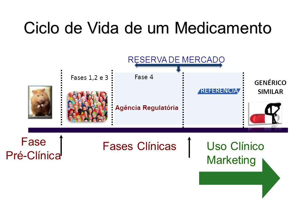 Ciclo de Vida de um Medicamento