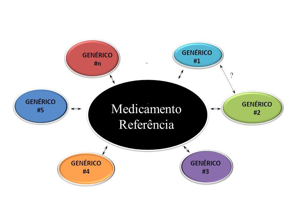 Medicamento Referência GENÉRICO #1 GENÉRICO #n GENÉRICO #5 GENÉRICO