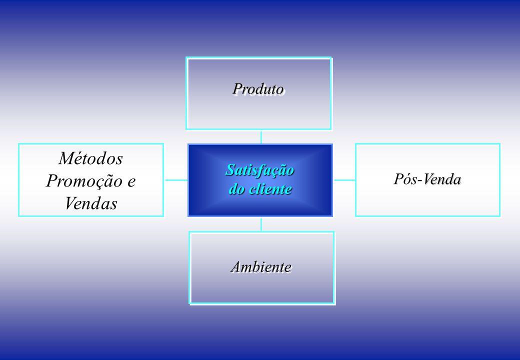 Métodos Promoção e Vendas Produto Satisfação Pós-Venda do cliente