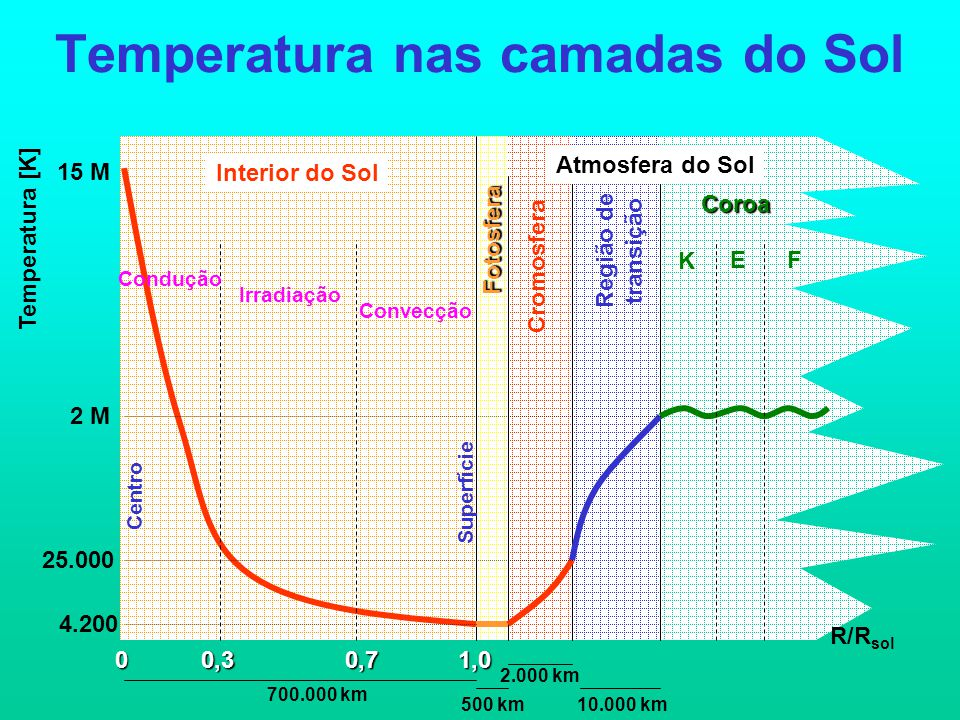 Temperatura nas camadas do Sol