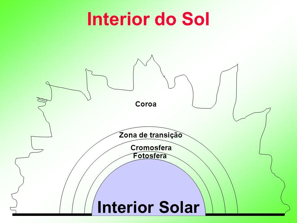 Interior do Sol Interior Solar Coroa Zona de transição Cromosfera