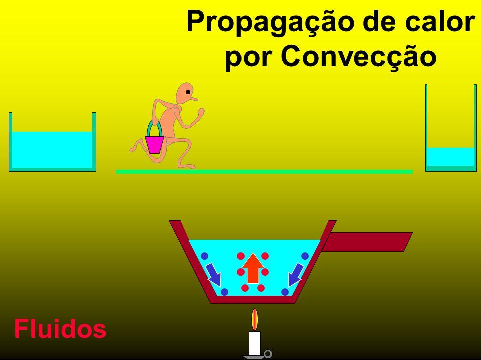 Propagação de calor por Convecção