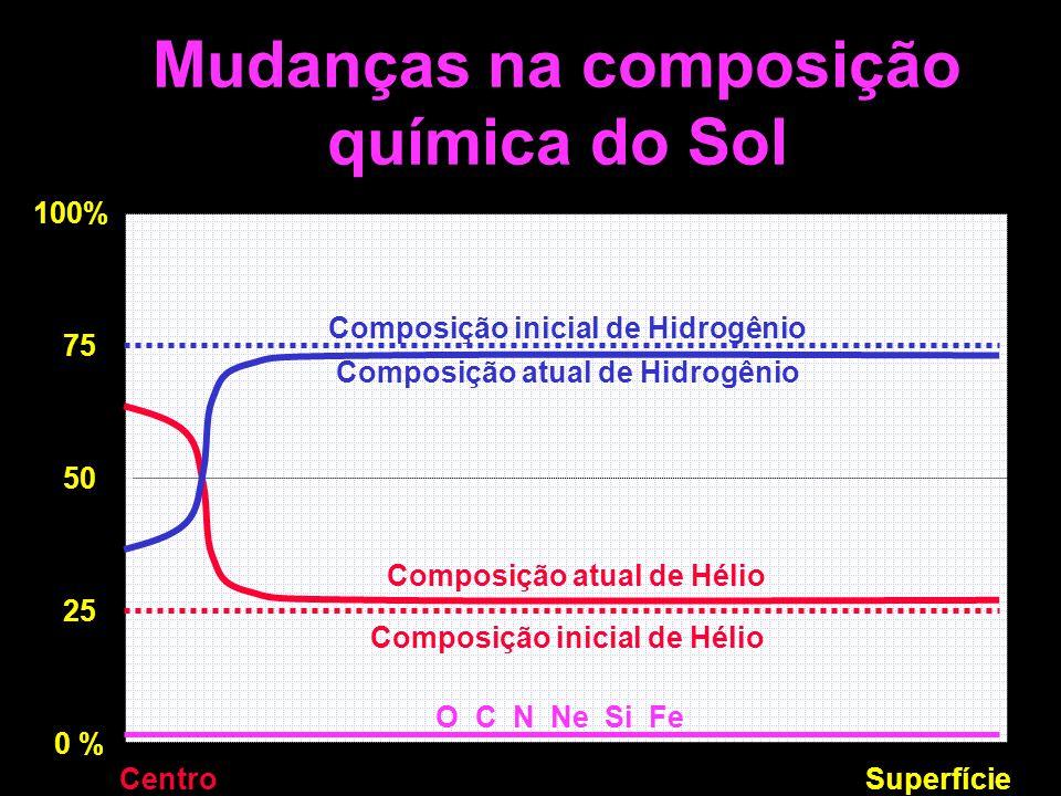 Mudanças na composição química do Sol