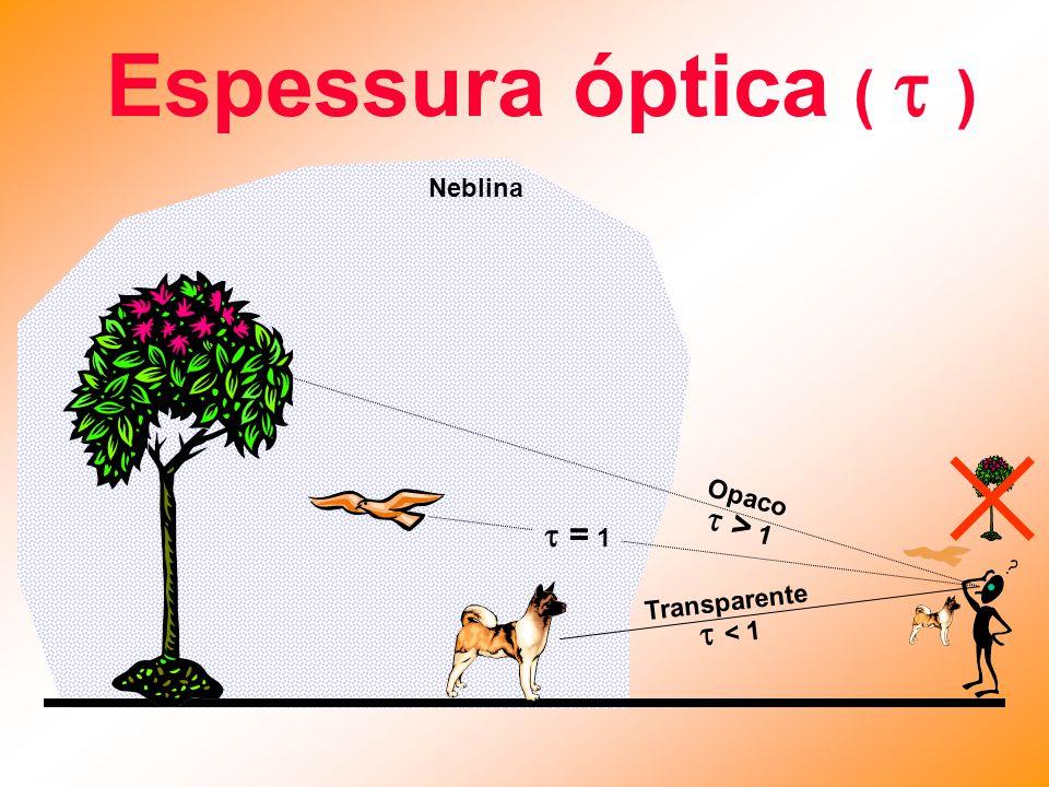 Espessura óptica (  )  > 1  = 1  < 1 Neblina Opaco