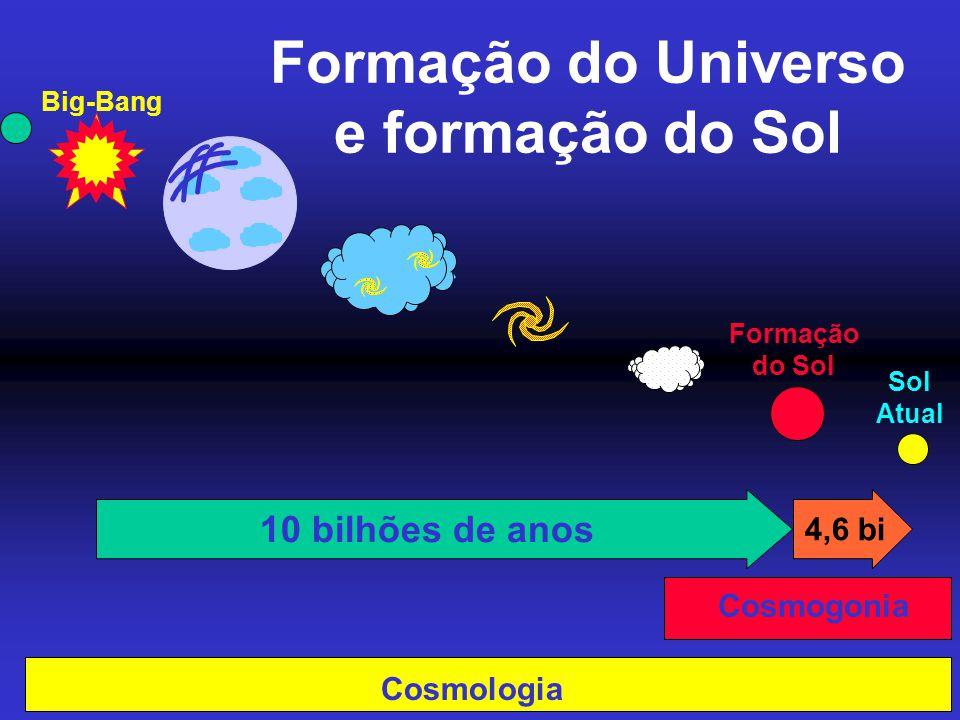 Formação do Universo e formação do Sol