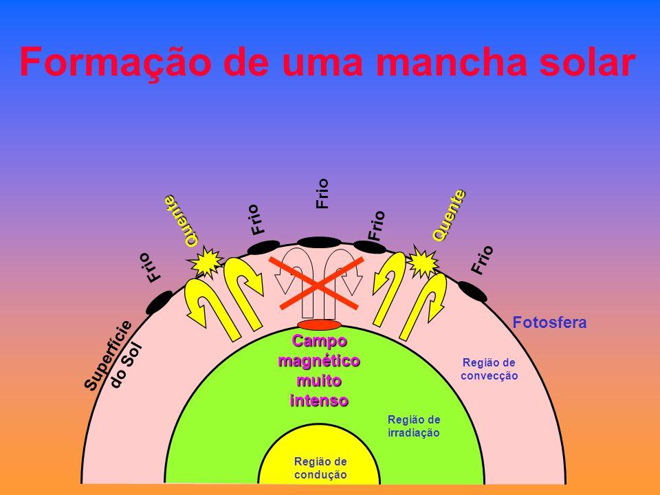 Formação de uma mancha solar