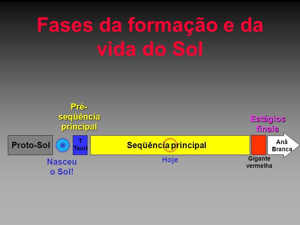 Fases da formação e da vida do Sol