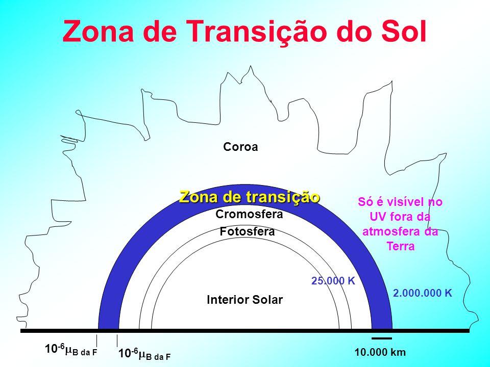 Zona de Transição do Sol
