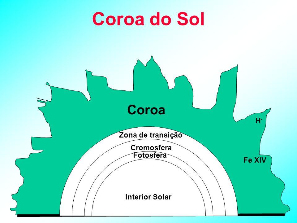 Coroa do Sol Coroa H- Zona de transição Cromosfera Fotosfera Fe XIV