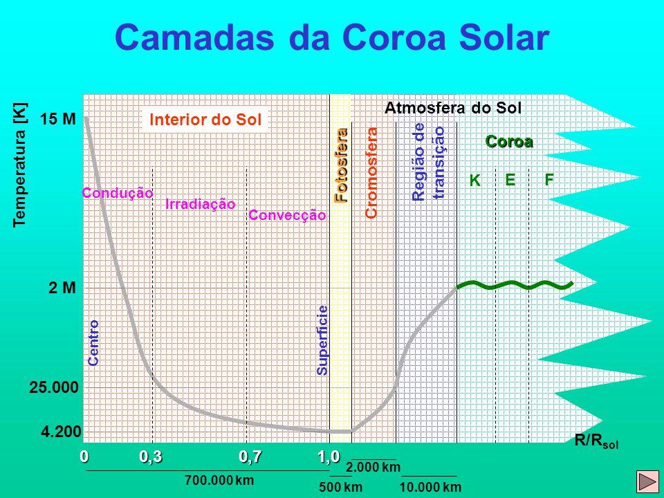 Camadas da Coroa Solar Atmosfera do Sol 15 M Interior do Sol Coroa