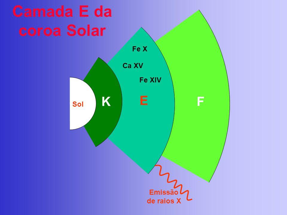Camada E da coroa Solar Fe X Ca XV Fe XIV K E F Sol Emissão de raios X