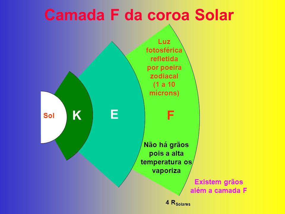 Camada F da coroa Solar K E F Luz fotosférica refletida