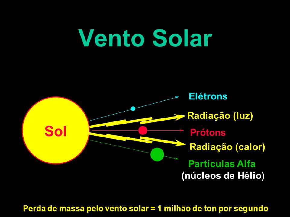Perda de massa pelo vento solar = 1 milhão de ton por segundo