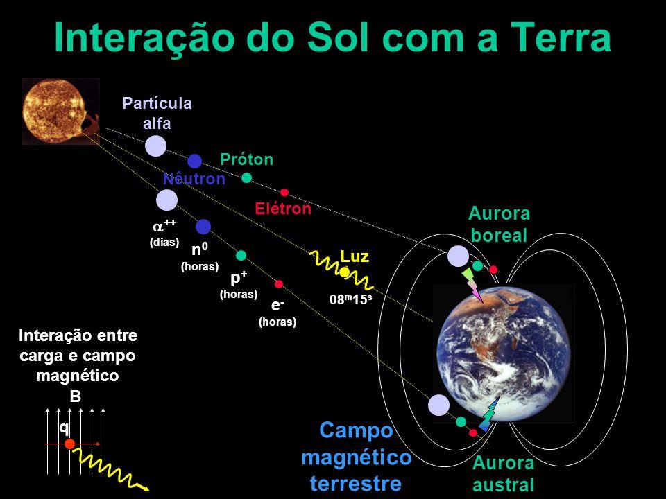 Interação do Sol com a Terra