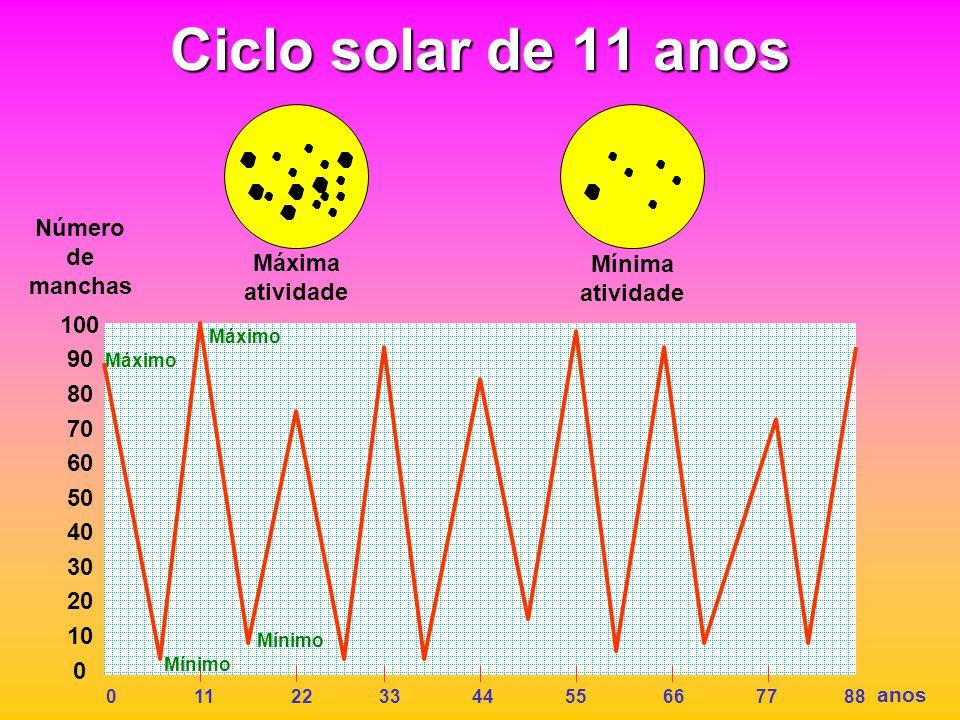 Ciclo solar de 11 anos Número de manchas Máxima atividade