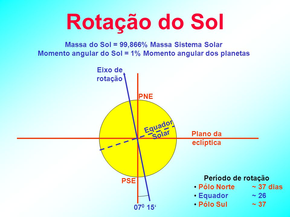 Rotação do Sol Massa do Sol = 99,866% Massa Sistema Solar