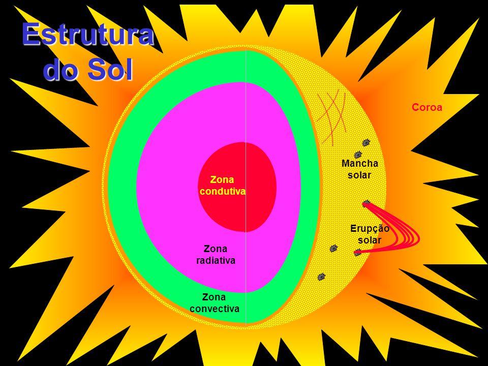 Estrutura do Sol Coroa Mancha solar Zona condutiva Erupção solar Zona
