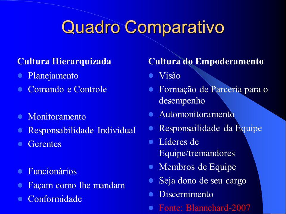 Quadro Comparativo Cultura Hierarquizada Cultura do Empoderamento