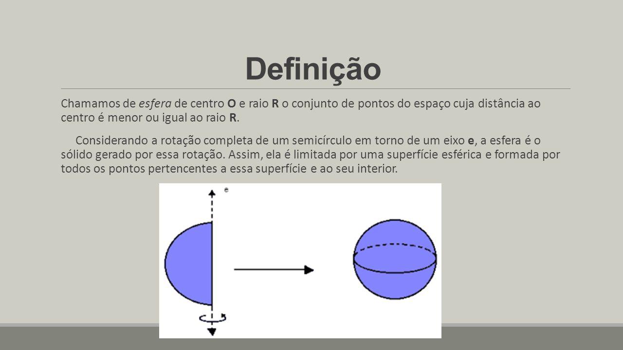 Definição Chamamos de esfera de centro O e raio R o conjunto de pontos do espaço cuja distância ao centro é menor ou igual ao raio R.