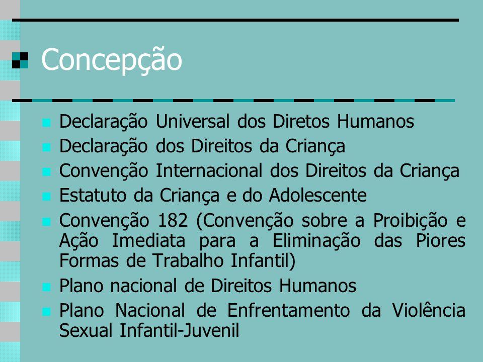 Concepção Declaração Universal dos Diretos Humanos