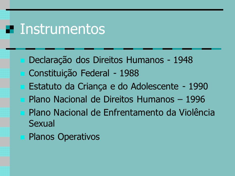 Instrumentos Declaração dos Direitos Humanos - 1948