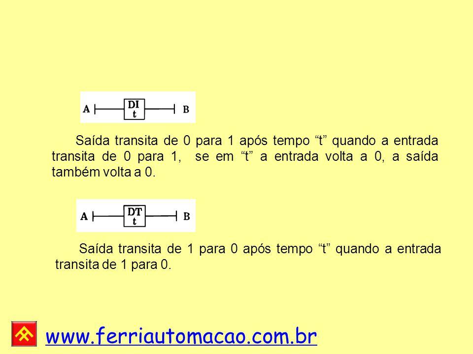 Saída transita de 0 para 1 após tempo t quando a entrada transita de 0 para 1, se em t a entrada volta a 0, a saída também volta a 0.