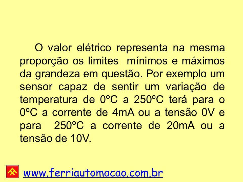 O valor elétrico representa na mesma proporção os limites mínimos e máximos da grandeza em questão.
