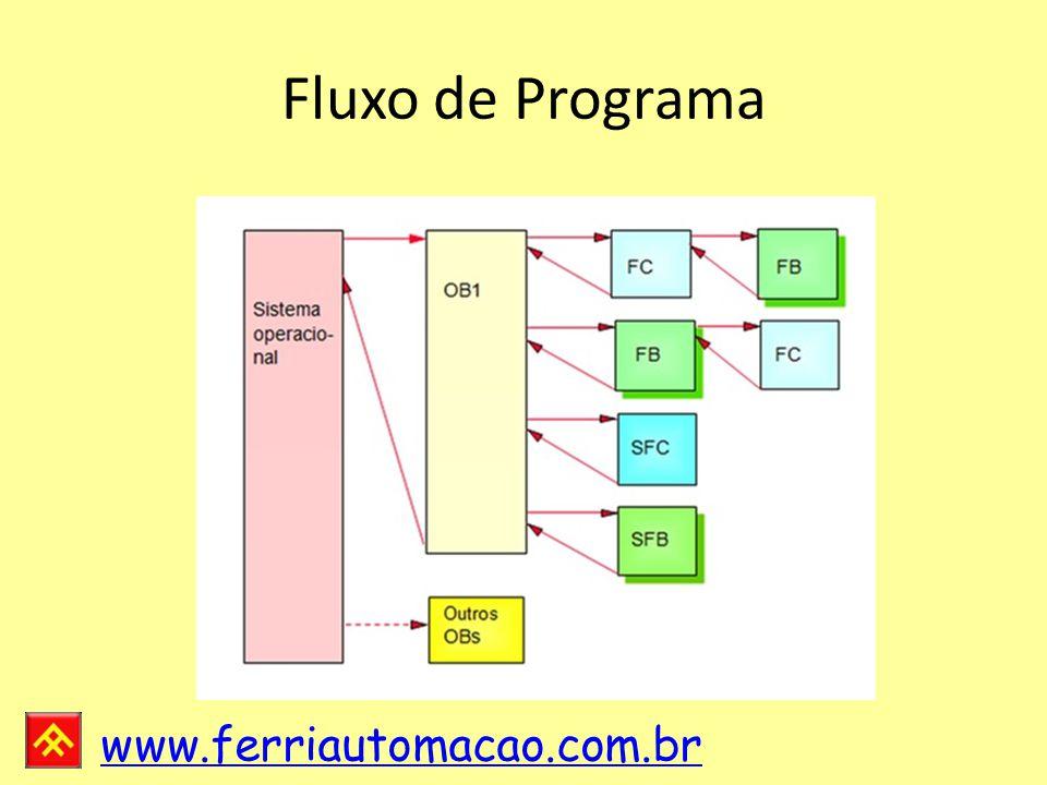 Fluxo de Programa