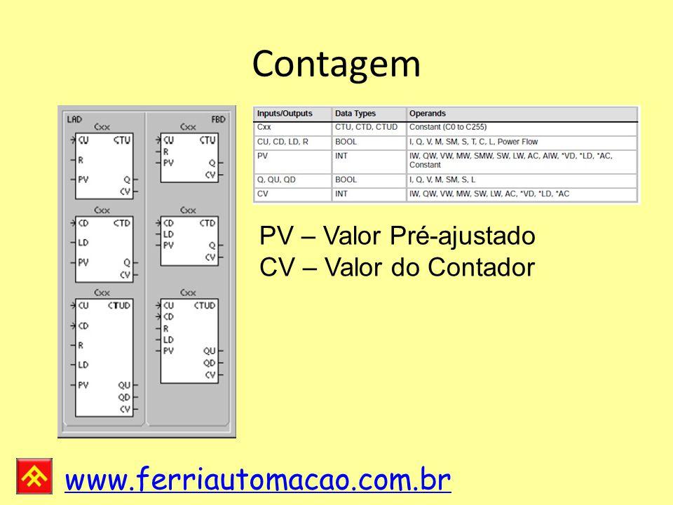 Contagem PV – Valor Pré-ajustado CV – Valor do Contador