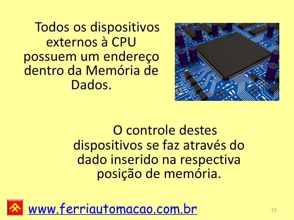 Todos os dispositivos externos à CPU possuem um endereço dentro da Memória de Dados.