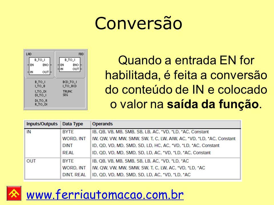 Conversão Quando a entrada EN for habilitada, é feita a conversão do conteúdo de IN e colocado o valor na saída da função.