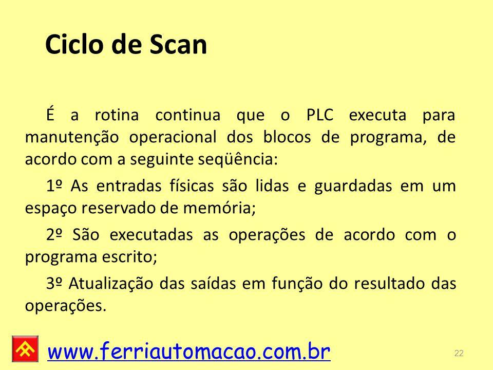 Ciclo de Scan É a rotina continua que o PLC executa para manutenção operacional dos blocos de programa, de acordo com a seguinte seqüência: