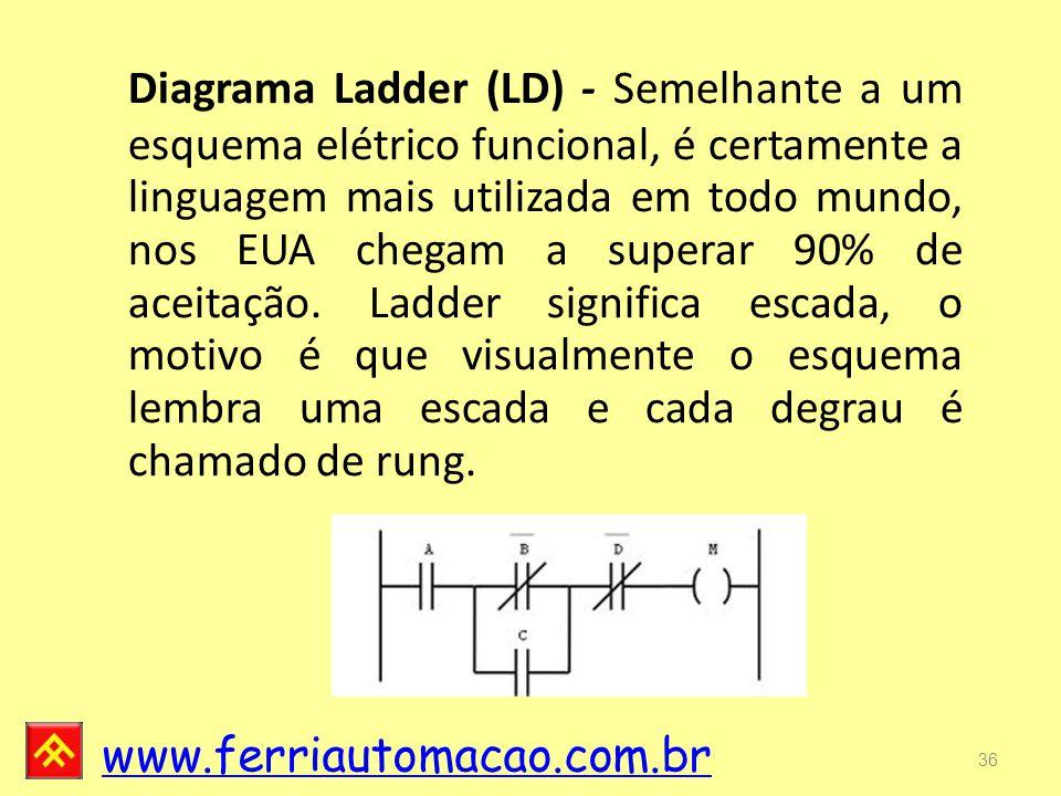 Diagrama Ladder (LD) - Semelhante a um esquema elétrico funcional, é certamente a linguagem mais utilizada em todo mundo, nos EUA chegam a superar 90% de aceitação.