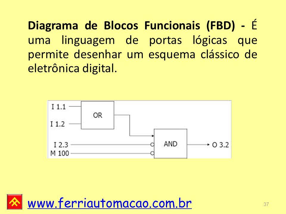 Diagrama de Blocos Funcionais (FBD) - É uma linguagem de portas lógicas que permite desenhar um esquema clássico de eletrônica digital.