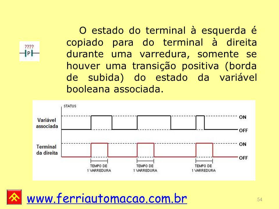 O estado do terminal à esquerda é copiado para do terminal à direita durante uma varredura, somente se houver uma transição positiva (borda de subida) do estado da variável booleana associada.