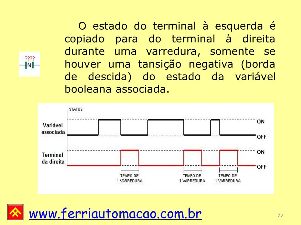 O estado do terminal à esquerda é copiado para do terminal à direita durante uma varredura, somente se houver uma tansição negativa (borda de descida) do estado da variável booleana associada.