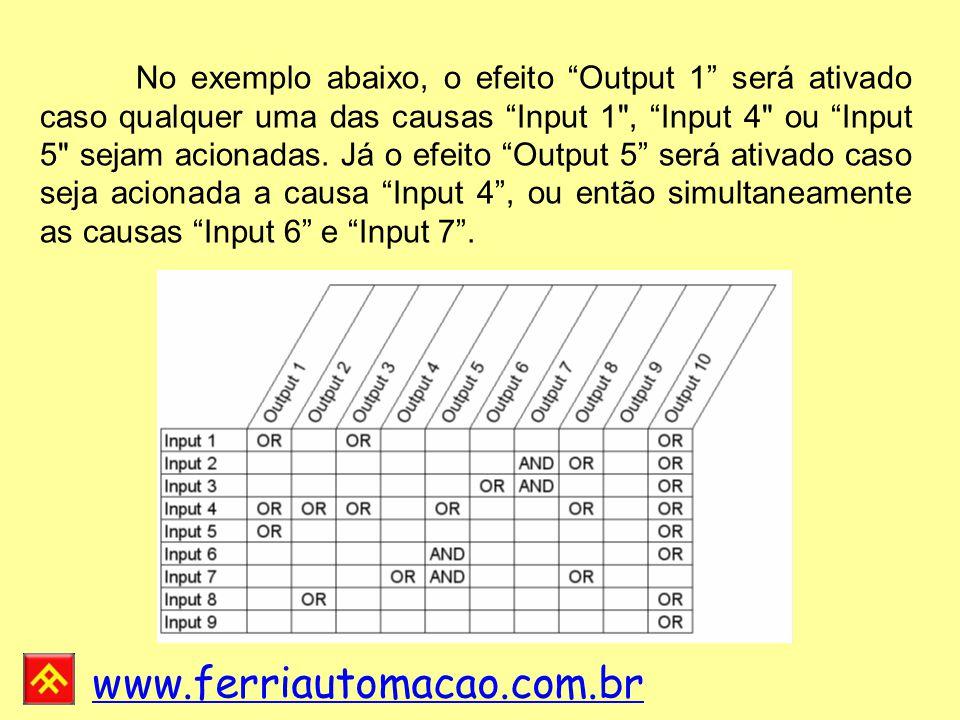 No exemplo abaixo, o efeito Output 1 será ativado caso qualquer uma das causas Input 1 , Input 4 ou Input 5 sejam acionadas.